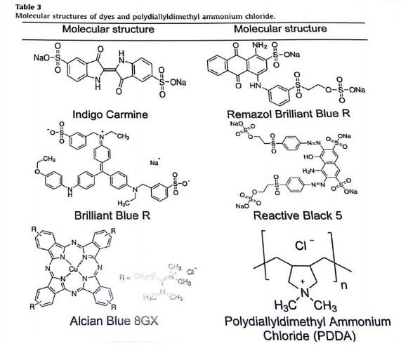 /> </a><div class=date> <strong>Molecular structure of dyes and polydiallyldimethyl ammonium chloride.</strong></div></div></div></div><div class=tabs-box><div class=container><div id=product-tab><ul class=resp-tabs-list><li> Process</li><li> Case Studies</li><li> Videos</li><li> Literature</li></ul><div class=resp-tabs-container><div><div class=product><ul class=grid><li> <a href=https://www.headworksinternational.com/product/polishing-treatments/ title=